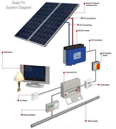 Autosuficiencia Energ 233 Tica Total Para Una Casa Aislada